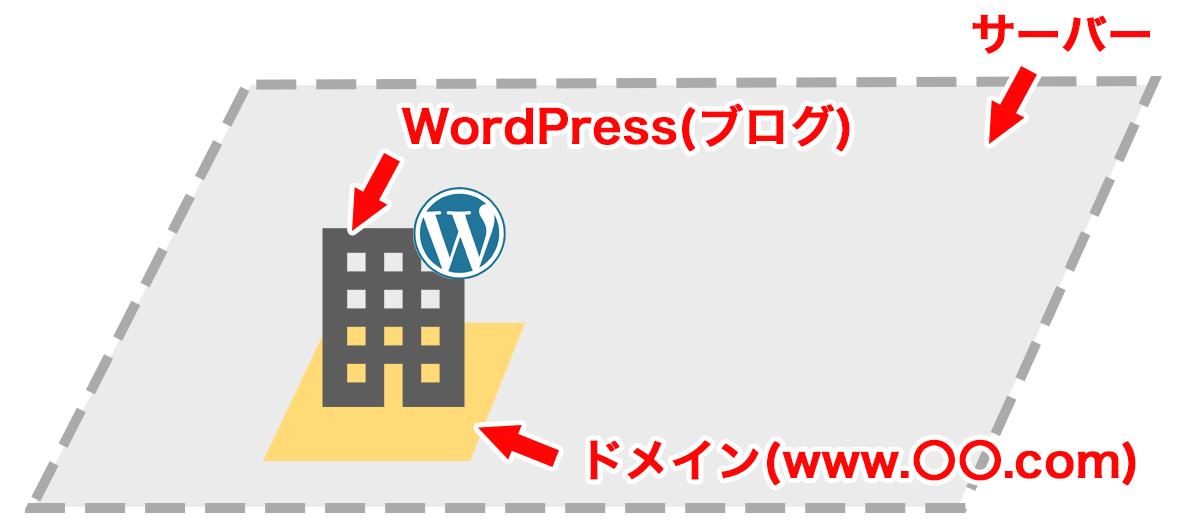 WordPressとドメインとサーバーをわかりやすく説明した図
